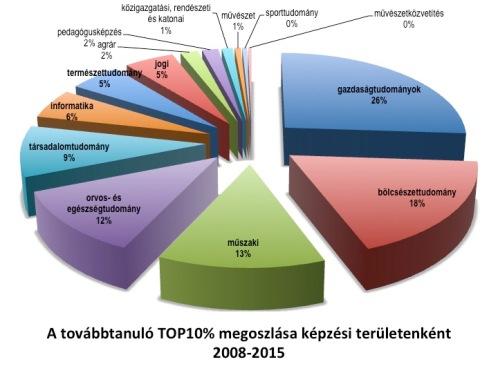 top10%_tudomanyteruletek